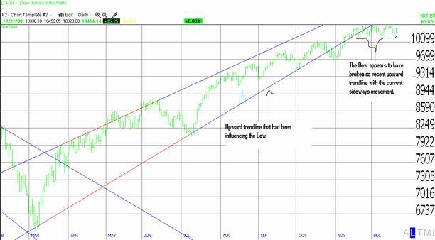 Dow Jones Industrial Average December 21st, 2009