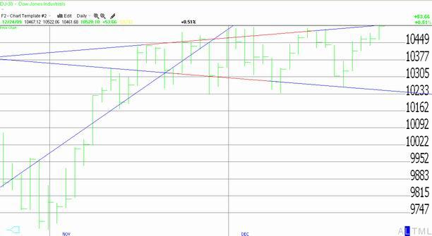 Dow Jones Industrial Average 12-24-09