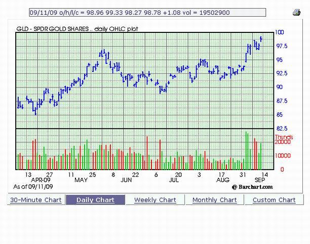 CHart of the SPDR Gold ETF