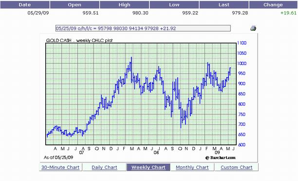Weekly Price of Gold through May 25th, 2009