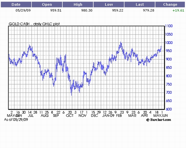 Chart of the Price of Gold as of May 29th, 2009