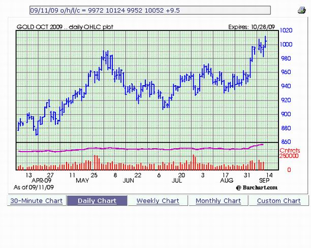 Chart of of Gold Prices through September 11th, 2009