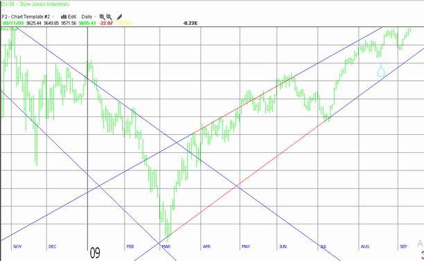 Dow Jones Industrial Average 09-11-09