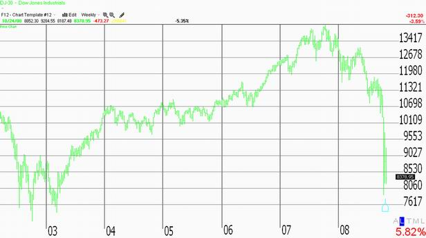 Oct. 24th, 2008 Chart of the Dow Jones Industrial Average