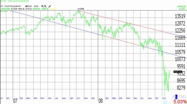 Chart of Dow Jones Industrial Average