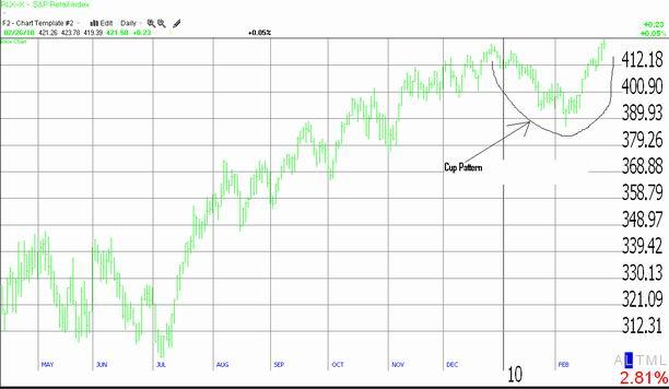 S&P Retail Index 'RLX'