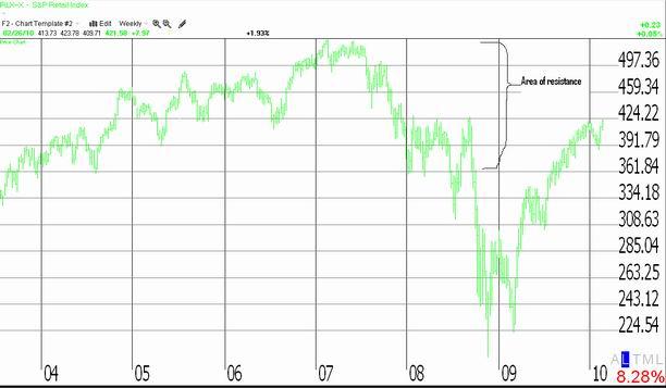 S&P Retail Index 'RLX' longer term