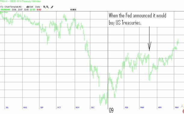 CBOE 10 Year Treasury Yield Index 'TNX' chart