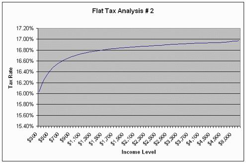 Flat Tax Effective Tax Rate for Incomes over $250K